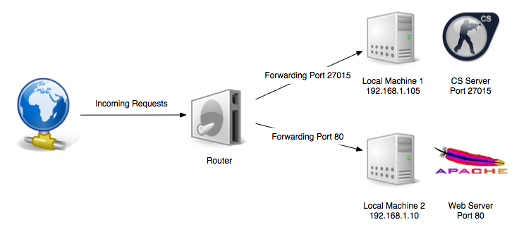 exemplu port forwarding